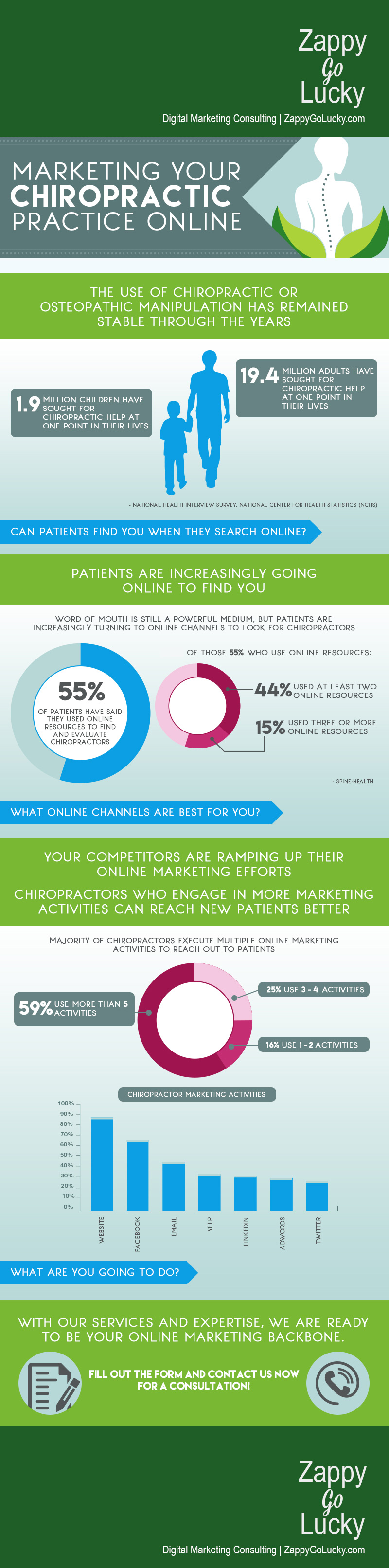 Marketing for Chiropractors Infographic